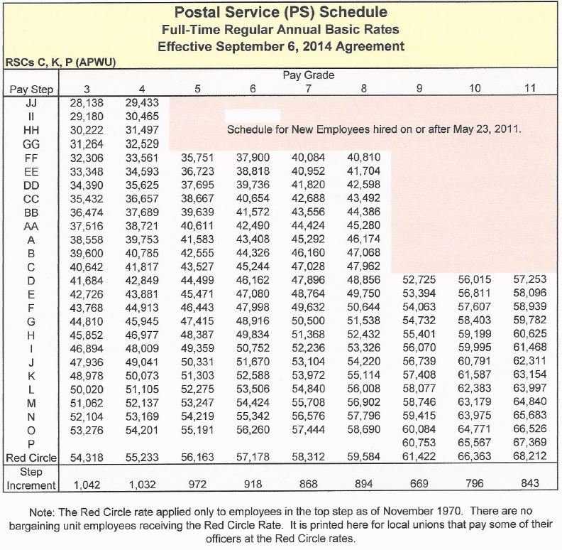letter carrier salary usps rural carrier salary chart 2015 wage charts 22789